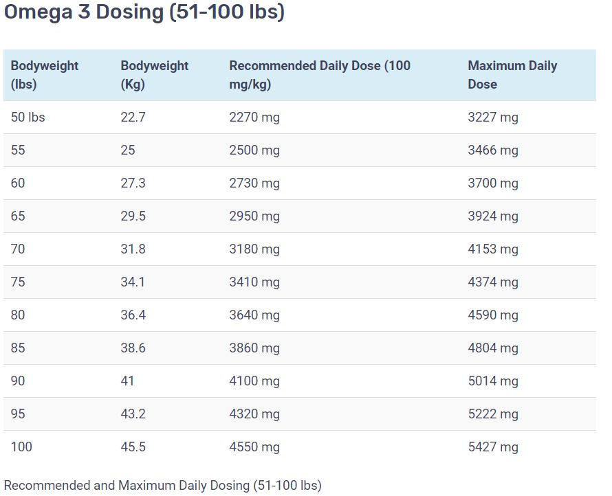 Omega 3 dosage chart for 51-100 lbs