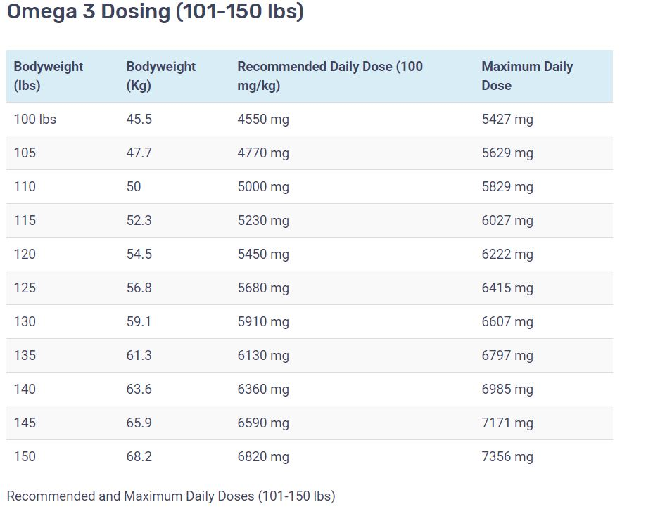 Omega 3 dosing chart for 101-50 lbs